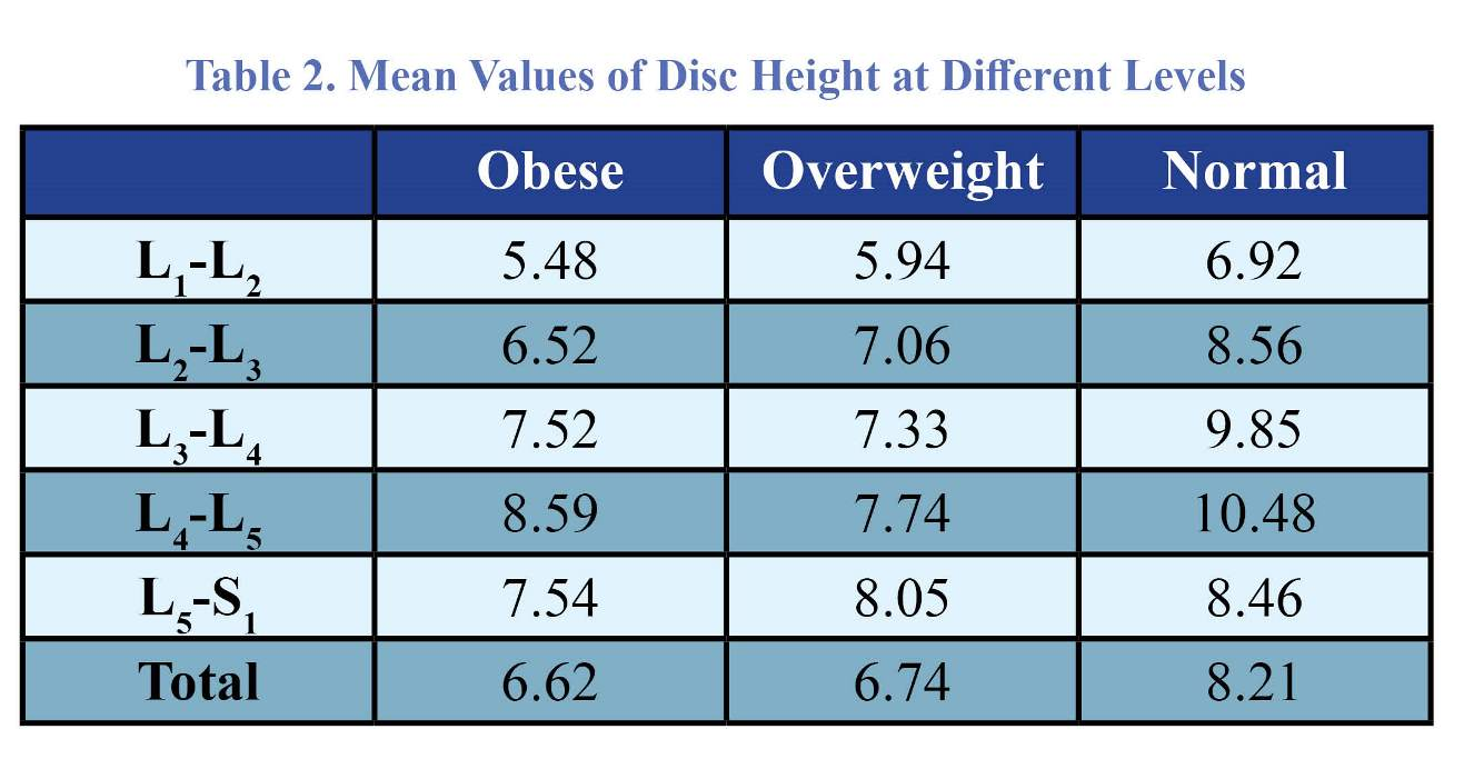 Concomitance of Obesity and Overweight with Disc Height and
