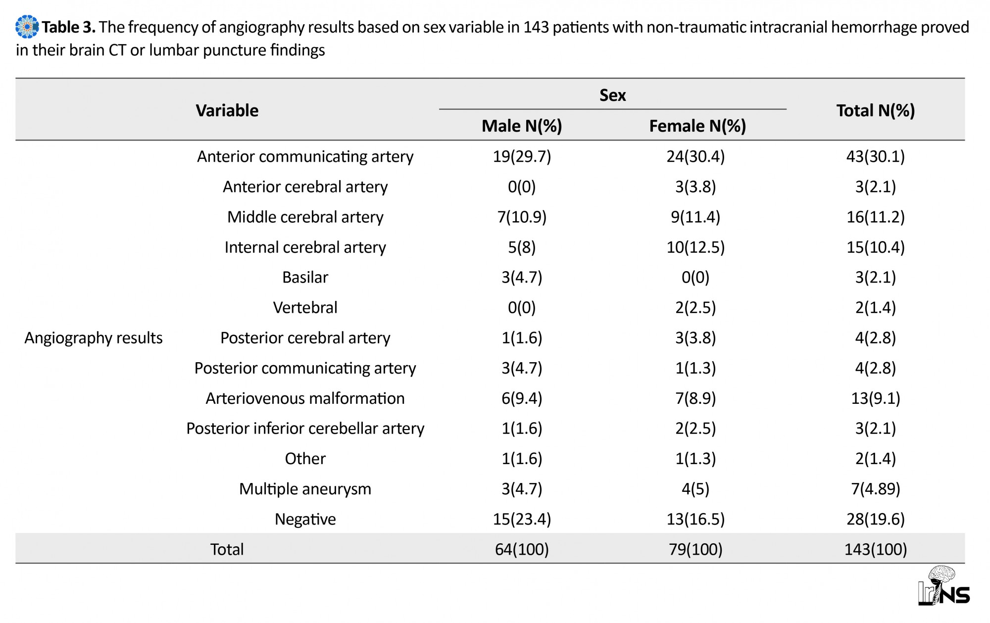 Angiographic detectable causes for non-traumatic intracranial hemorrhage  was obtained in 81.4% ...